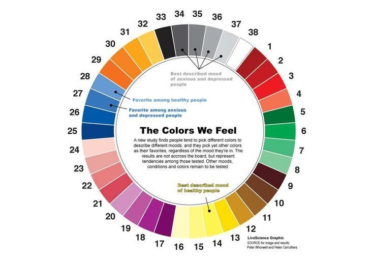 Good Color combinations for conversions