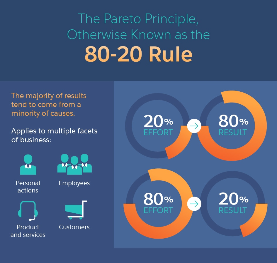 Pareto principle helps to grow your business - Qualzz