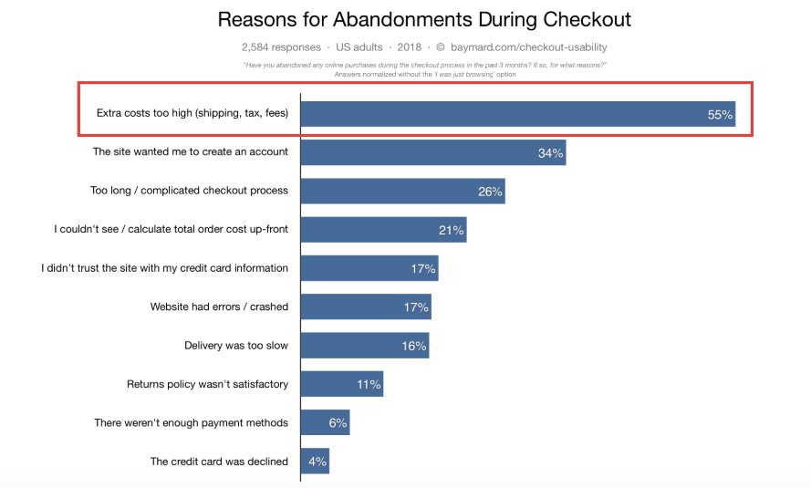 cart abandonment statistacs